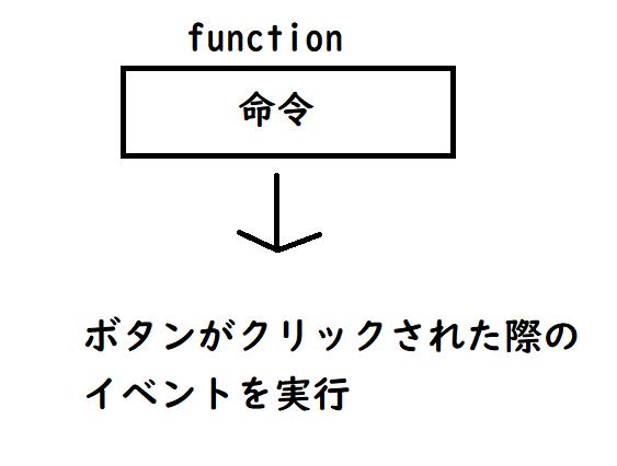 JavaScriptのプログラム実行の流れ