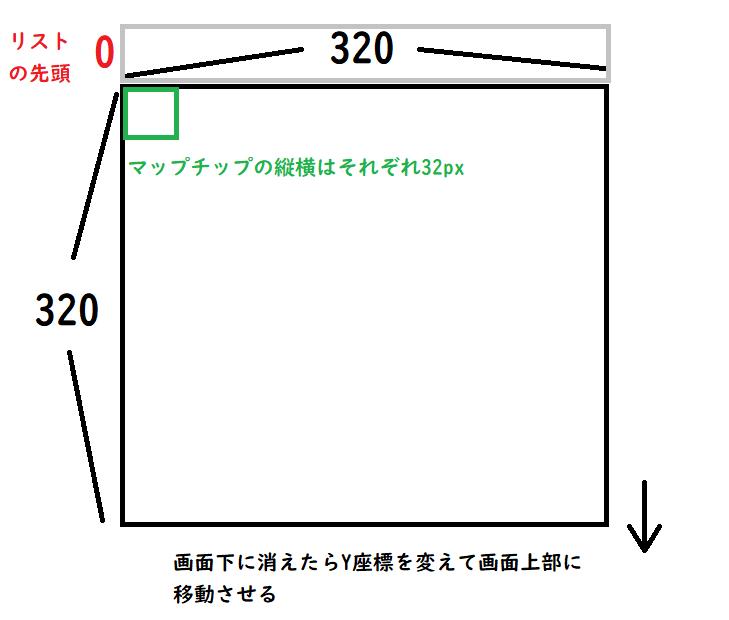 マップスクロールのイメージ